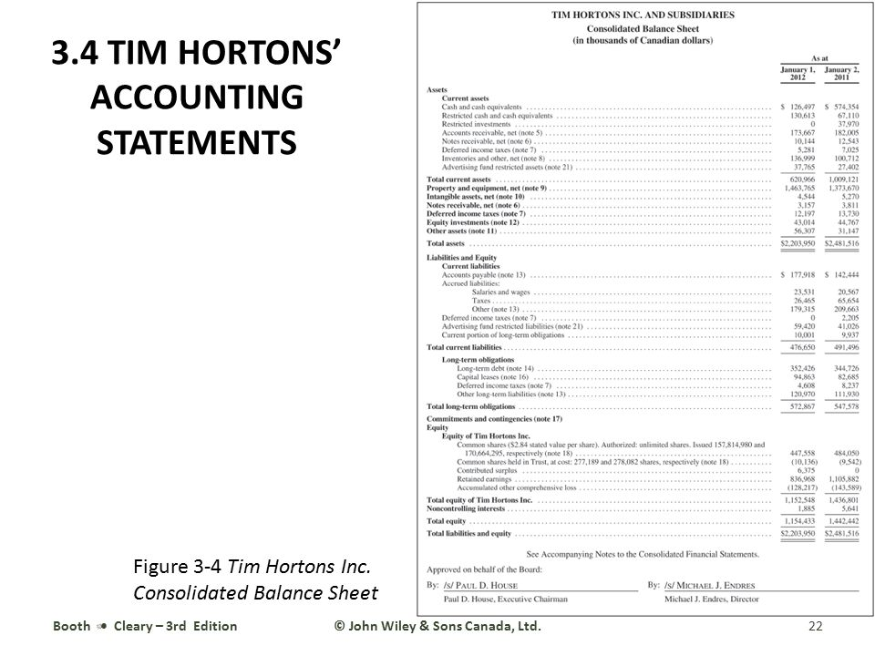 3.4 TIM HORTONS' ACCOUNTING STATEMENTS Booth Cleary – 3rd Edition22© John Wiley & Sons Canada, Ltd. Figure 3-4 Tim Hortons Inc. Consolidated Balance S