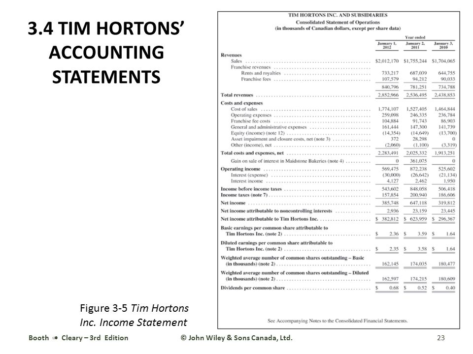 Booth Cleary – 3rd Edition23© John Wiley & Sons Canada, Ltd. 3.4 TIM HORTONS' ACCOUNTING STATEMENTS Figure 3-5 Tim Hortons Inc. Income Statement