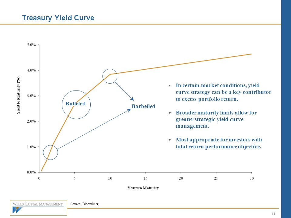 Treasury Yield Curve Source: Bloomberg  In certain market conditions, yield curve strategy can be a key contributor to excess portfolio return.  Bro