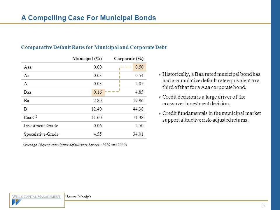 Comparative Default Rates for Municipal and Corporate Debt  Historically, a Baa rated municipal bond has had a cumulative default rate equivalent to