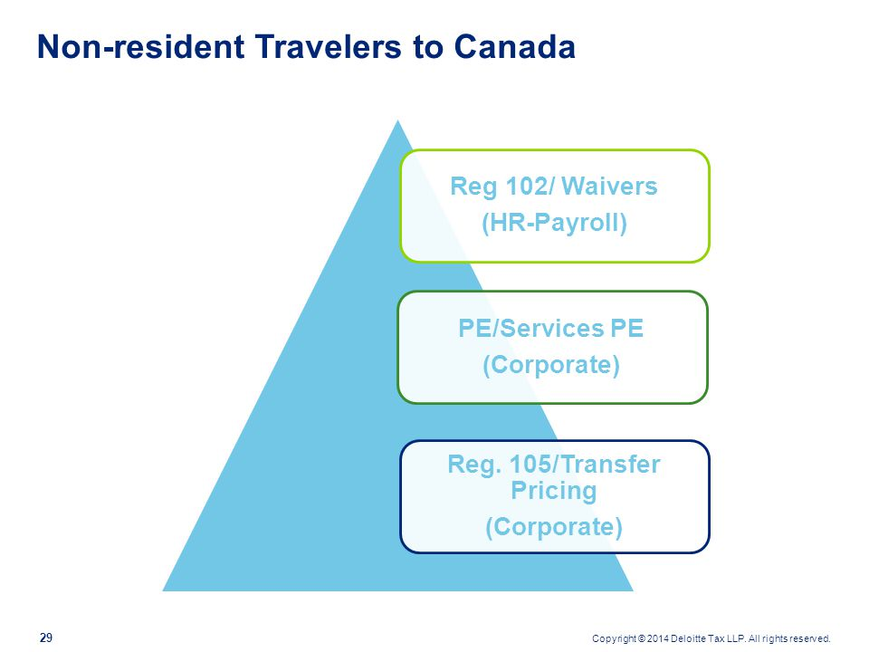 Copyright © 2014 Deloitte Tax LLP. All rights reserved. 29 Non-resident Travelers to Canada Reg. 105/Transfer Pricing (Corporate) PE/Services PE (Corp