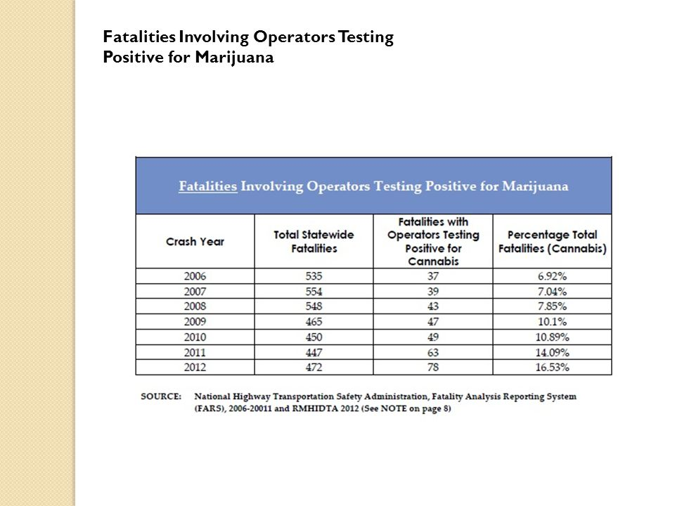 Fatalities Involving Operators Testing Positive for Marijuana
