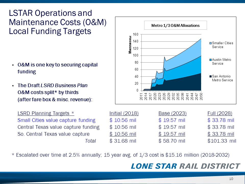 O&M is one key to securing capital funding The Draft LSRD Business Plan O&M costs split* by thirds (after fare box & misc. revenue): LSRD Planning Tar