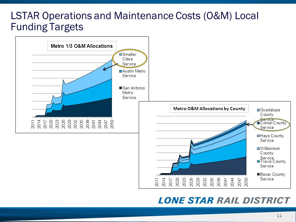 11 LSTAR Operations and Maintenance Costs (O&M) Local Funding Targets