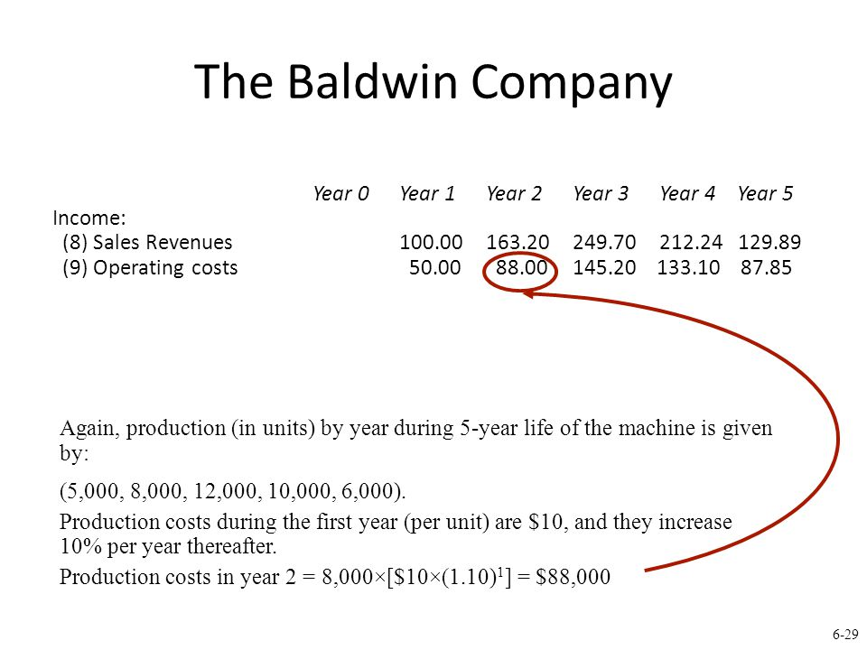 6-29 The Baldwin Company Year 0Year 1Year 2Year 3Year 4 Year 5 Income: (8) Sales Revenues100.00163.20249.70212.24 129.89 (9) Operating costs 50.00 88.00145.20 133.10 87.85 Again, production (in units) by year during 5-year life of the machine is given by: (5,000, 8,000, 12,000, 10,000, 6,000).