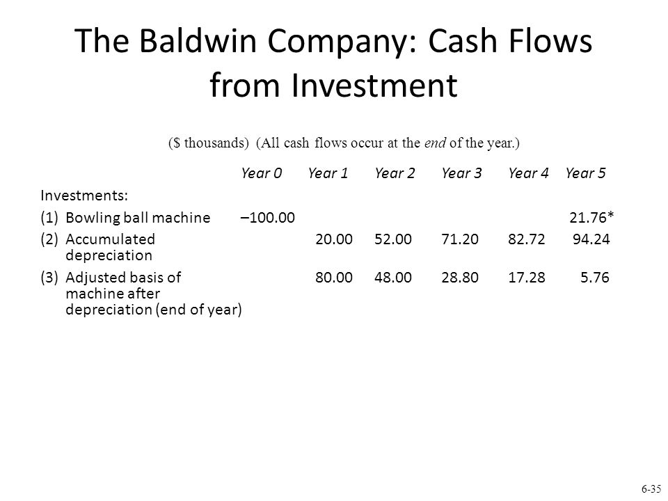 6-35 The Baldwin Company: Cash Flows from Investment Year 0Year 1Year 2Year 3Year 4 Year 5 Investments: (1) Bowling ball machine–100.00 21.76* (2) Accumulated 20.0052.0071.2082.72 94.24 depreciation (3)Adjusted basis of 80.0048.0028.8017.28 5.76 machine after depreciation (end of year) ($ thousands) (All cash flows occur at the end of the year.)