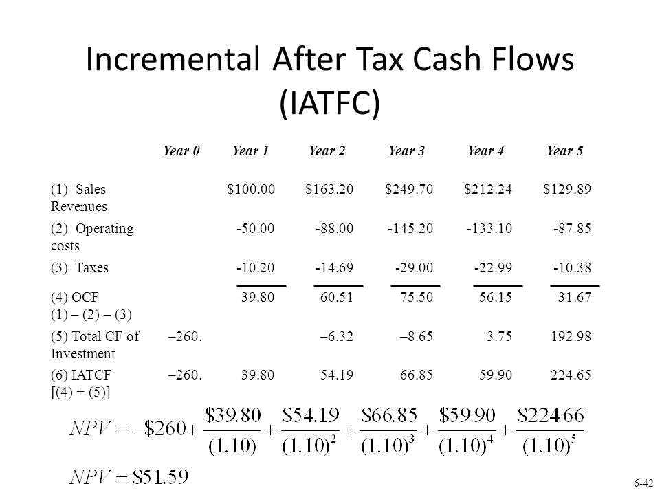 6-42 Incremental After Tax Cash Flows (IATFC) Year 0Year 1Year 2Year 3Year 4Year 5 (1) Sales Revenues $100.00$163.20$249.70$212.24$129.89 (2) Operating costs -50.00-88.00-145.20-133.10-87.85 (3) Taxes -10.20-14.69-29.00-22.99-10.38 (4) OCF (1) – (2) – (3) 39.8060.5175.5056.1531.67 (5) Total CF of Investment –260.
