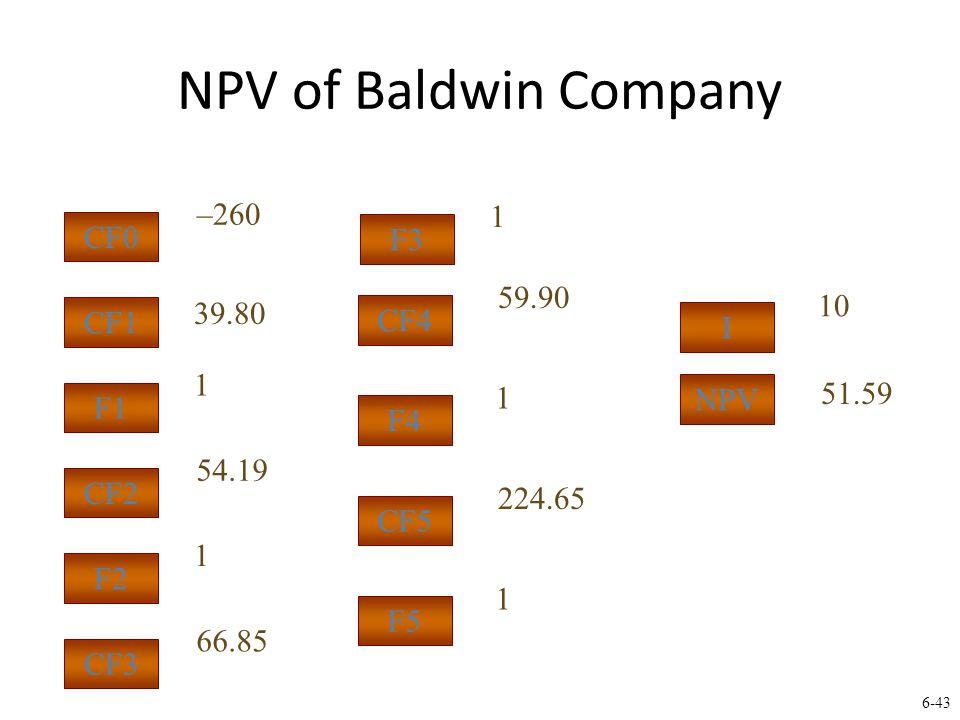 6-43 NPV of Baldwin Company 1 39.80 51.59 –260 CF1 F1 CF0 I NPV 10 1 54.19 CF2 F2 1 66.85 CF3 F3 1 59.90 CF4 F4 1 224.65 CF5 F5