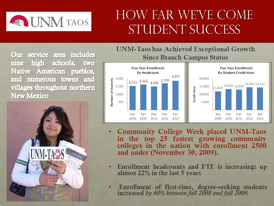 How Far We've come Student Success UNM-Taos has Achieved Exceptional Growth Since Branch Campus Status Community College Week placed UNM-Taos in the top 25 fastest growing community colleges in the nation with enrollment 2500 and under (November 30, 2009).