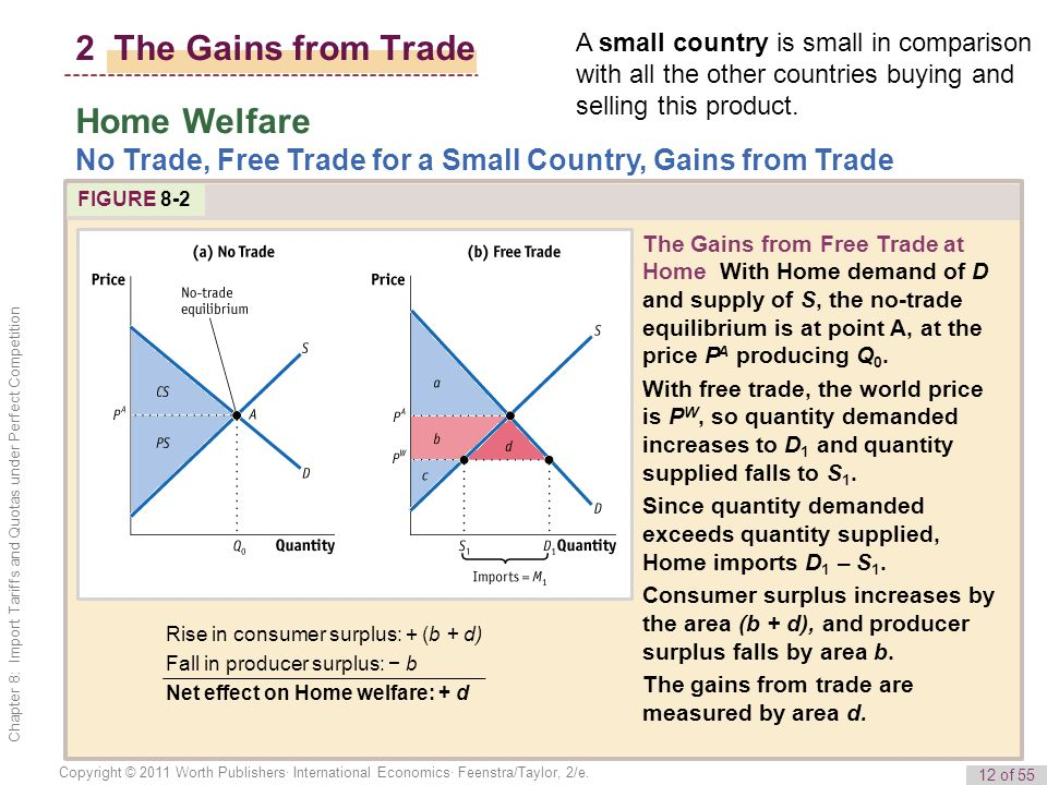 12 of 55 Copyright © 2011 Worth Publishers· International Economics· Feenstra/Taylor, 2/e. Chapter 8: Import Tariffs and Quotas under Perfect Competit