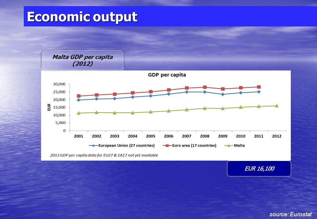 Economic output source: Eurostat EUR 6,755,851,000 Malta GDP (2012)