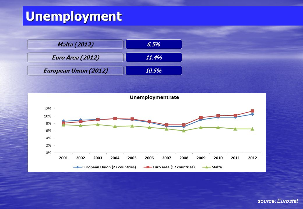 Economic output source: Eurostat Malta GDP per capita (2012) EUR 16,100