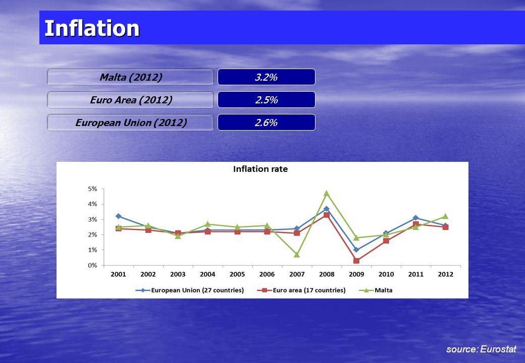 Unemployment Malta (2012) 6.5% Euro Area (2012) 11.4% European Union (2012) 10.5% source: Eurostat