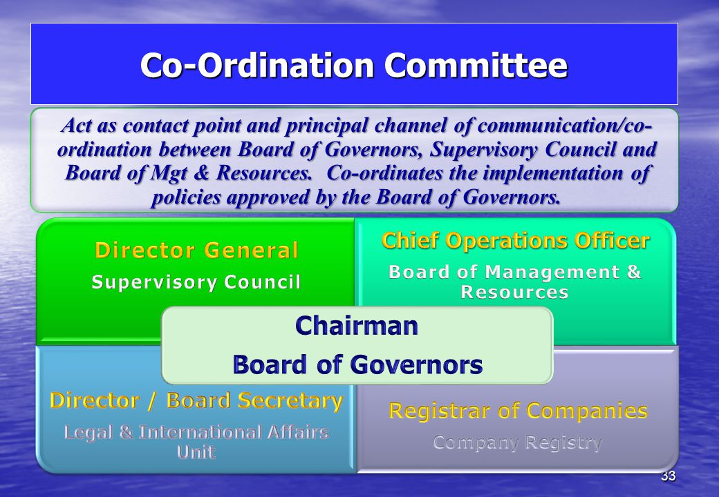 Functions – Board of Governors Board of Governors - composed of 7 members including Chairman. Chairman and Governors appointed for a period of up to 5