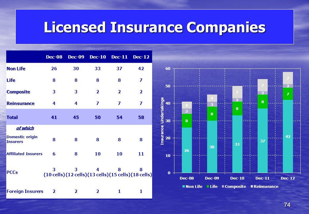 Investment Services Licences 73 Dec-08Dec-09Dec-10Dec-11Dec-12 Investment Services 7588102109113 Recognised Fund Administrators 1213182426 Total87101120133139