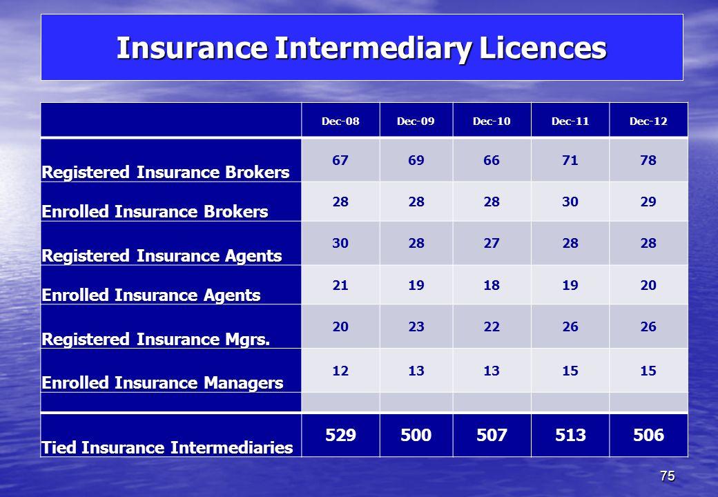 Licensed Insurance Companies 74 Dec-08Dec-09Dec-10Dec-11Dec-12 Non Life 2630333742 Life88887 Composite33222 Reinsurance44777 Total4145505458 of which Domestic origin Insurers 88888 Affiliated Insurers 6810 11 PCCs 3 (10 cells) 3 (12 cells) 4 (13 cells) 8 (15 cells) 8 (18 cells) Foreign Insurers22211