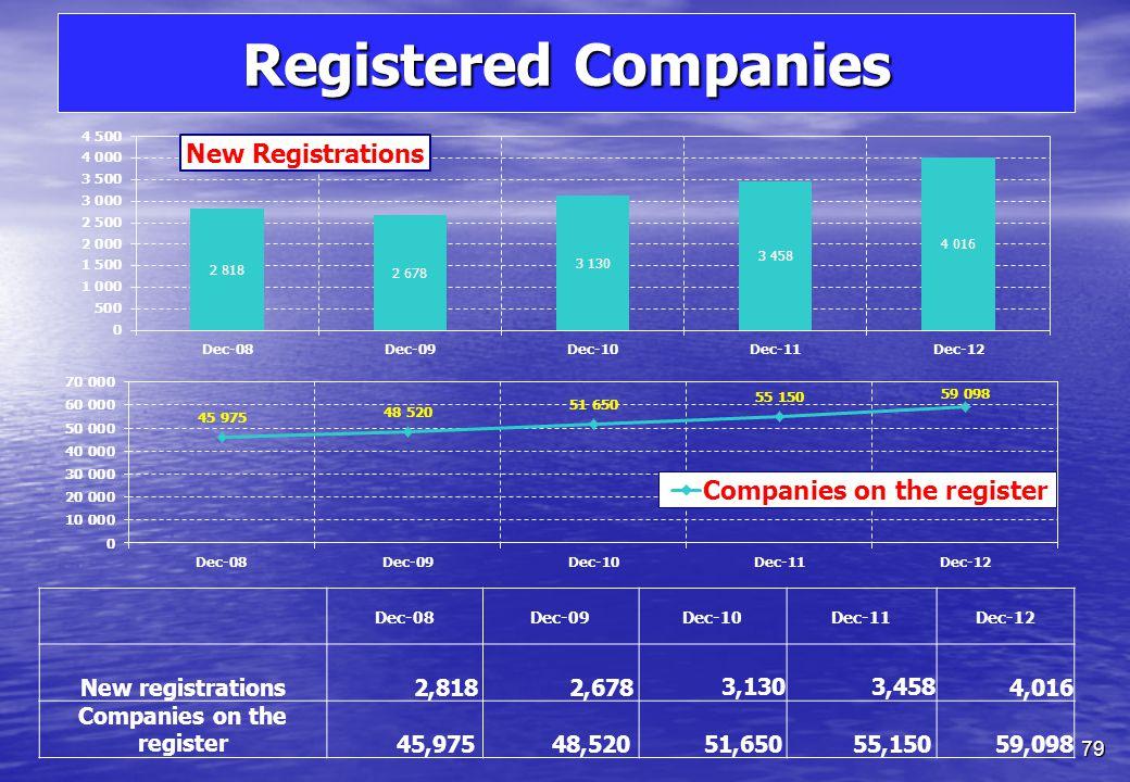 Retirement Schemes 78 Retirement Schemes Dec-08Dec-09Dec-10Dec-11Dec-12 Asset Managers--333 Retirement Scheme Administrators --579 Retirement Schemes--61317