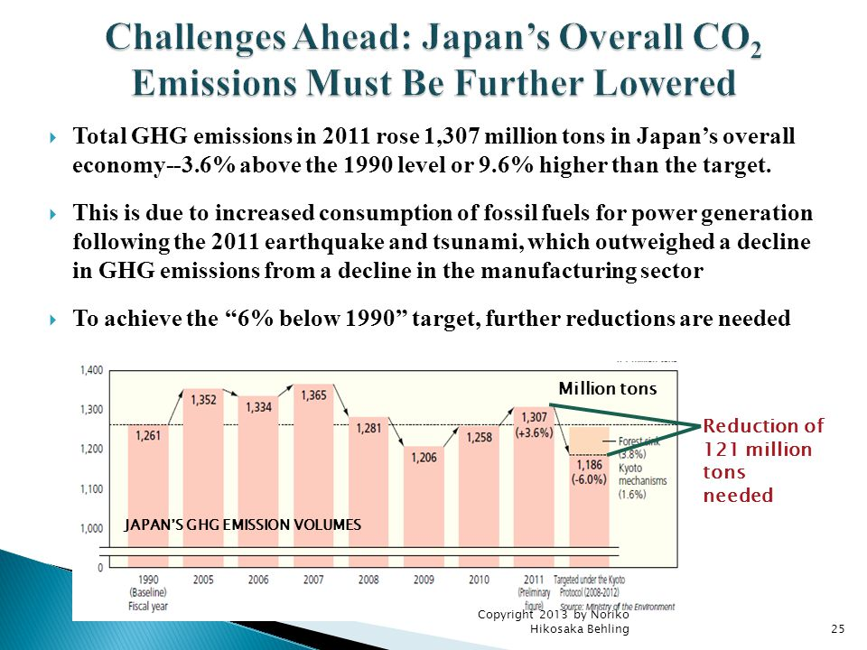 Copyright 2013 by Noriko Hikosaka Behling25  Total GHG emissions in 2011 rose 1,307 million tons in Japan's overall economy--3.6% above the 1990 level or 9.6% higher than the target.