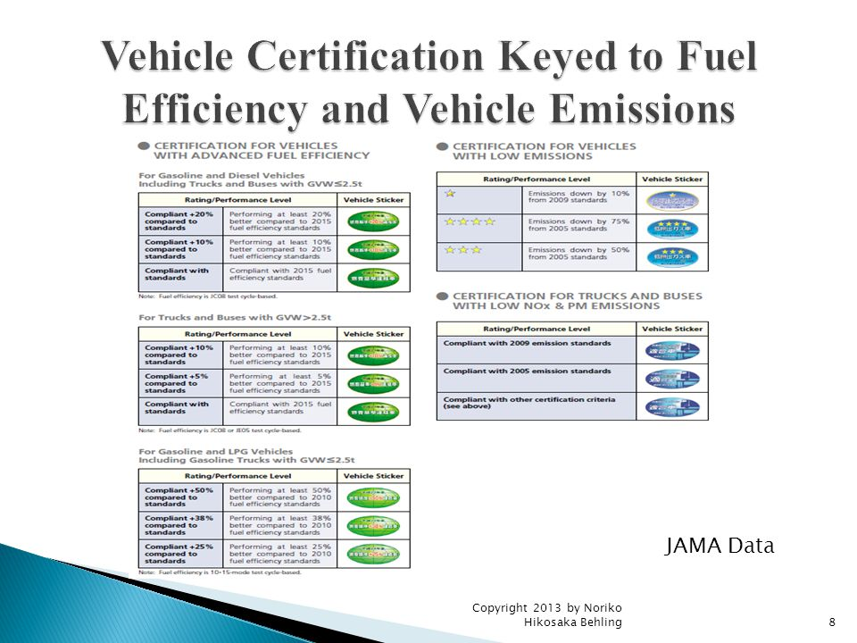 MeasuresPolicy TargetSpecific Measures Automobile taxElectric vehicles, CNG vehicles, methanol vehicles (all types) All low emission, fuel efficient gasoline vehicles 50% less tax 13, 25, 50% less tax based on the efficiency stickers ( ☆ ☆☆ ☆☆☆ ) Diesel vehicles of more than 11 years old and gasoline vehicles of more than 13 years old 10% more tax Automobile acquisition tax Electric vehicles, methanol, CNG vehicles (all types), hybrid buses and trucks Hybrid passenger vehicles Low emission, fuel efficient gasoline vehicles 2.7% less tax (out of 5% acquisition tax) 2.2% less tax 30 万円 tax deductable Subsidies for businesses CNG and hybrid buses Diesel particle filter ½ of the difference with conventional counterparts Various provisions Corporate tax, Property tax Electric vehicle, CHG vehicle, and hybrid vehicles, CGS gas stations, methanol stations 30% depreciation for the first year; 7% tax deductable, etc.
