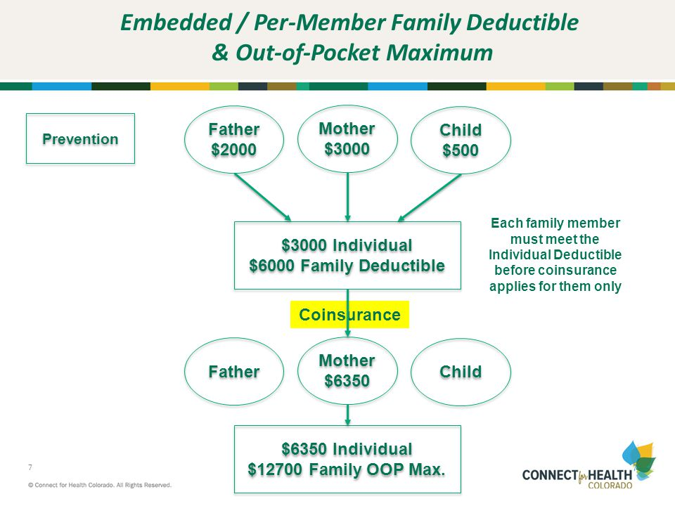 8 8 Embedded / Per-Member Family Deductible & Out-of-Pocket Maximum Father $3000 Father $3000 Mother $3000 Mother $3000 Child $3000 Individual $6000 Family Deductible $3000 Individual $6000 Family Deductible Father $6350 Father $6350 Mother $6350 Mother $6350 Child Coinsurance $6350 Individual $12700 Family OOP Max.