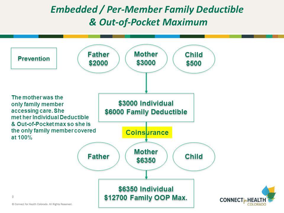 20 What Applies to Maximum Out-of-Pocket HSA & HDHP Plans Copayments Deductibles Coinsurance Maximum Out-of-Pocket $6,350 / $12,700 Maximum Out-of-Pocket $6,350 / $12,700 Rx Copayments Rx Copayments Prevention
