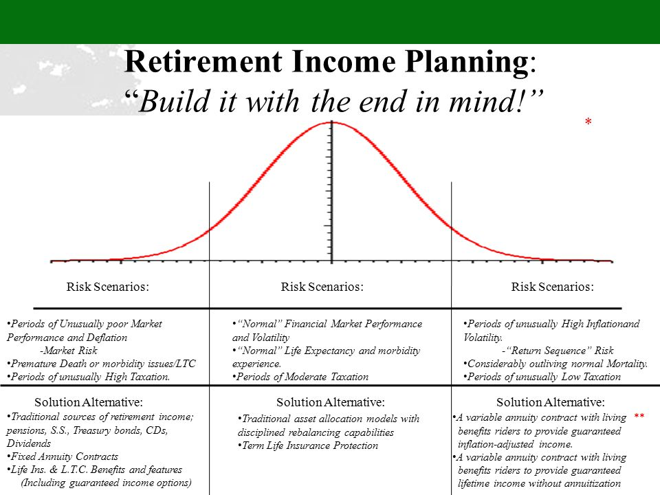 Retirement Income Planning: Build it with the end in mind! Normal Financial Market Performance and Volatility Normal Life Expectancy and morbidity experience.