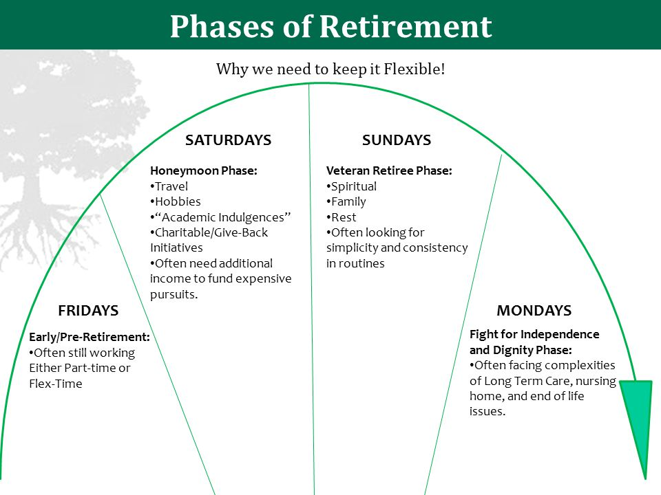 Phases of Retirement FRIDAYS SATURDAYSSUNDAYS MONDAYS Early/Pre-Retirement: Often still working Either Part-time or Flex-Time Honeymoon Phase: Travel Hobbies Academic Indulgences Charitable/Give-Back Initiatives Often need additional income to fund expensive pursuits.