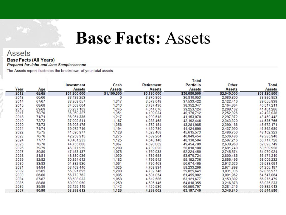 Base Facts: Assets