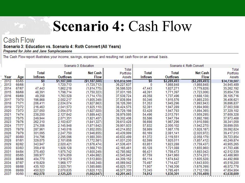 Scenario 4: Cash Flow