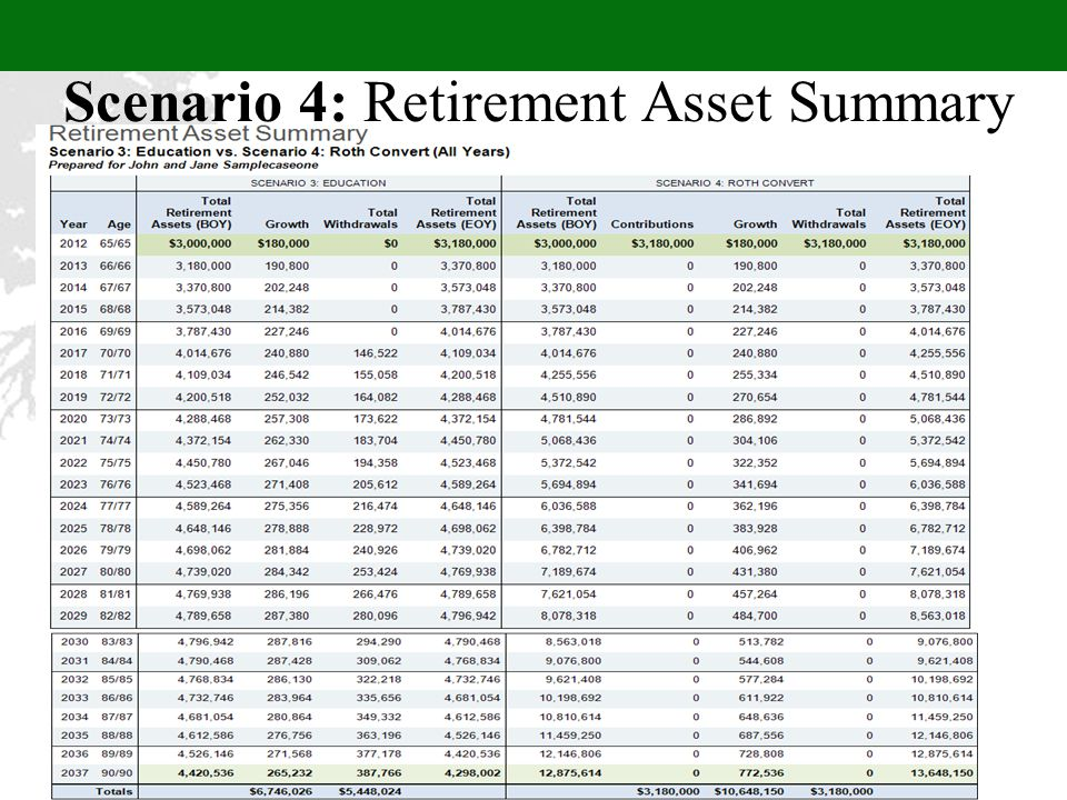 Scenario 4: Retirement Asset Summary