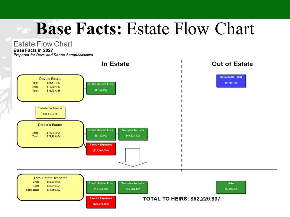 Base Facts: Estate Flow Chart