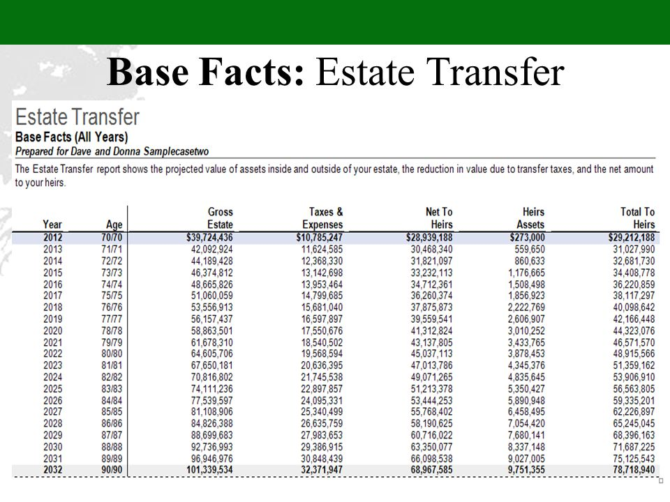Base Facts: Estate Transfer