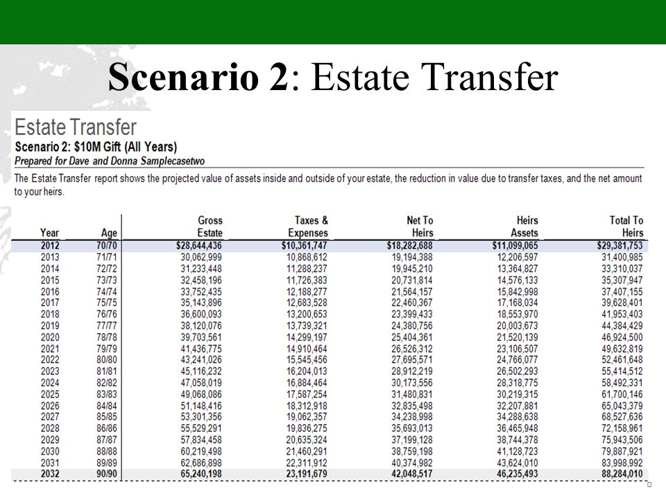 Scenario 2: Estate Transfer