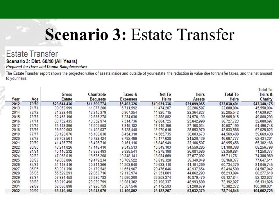 Scenario 3: Estate Transfer