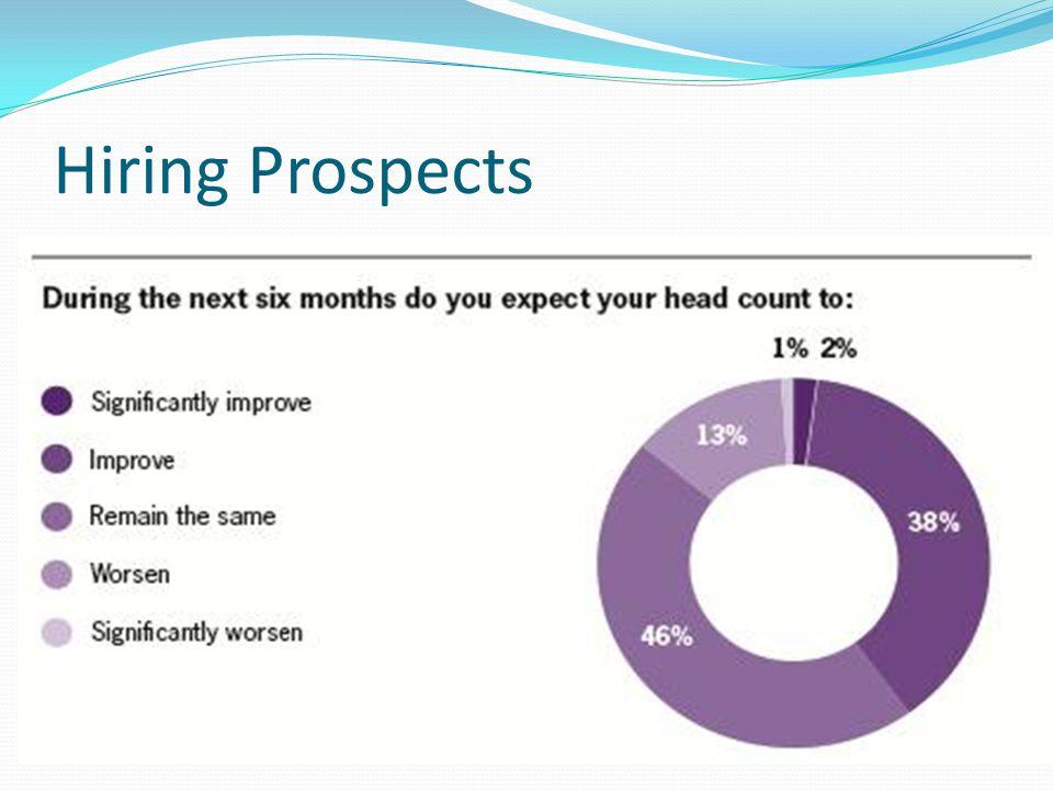 Hiring Prospects