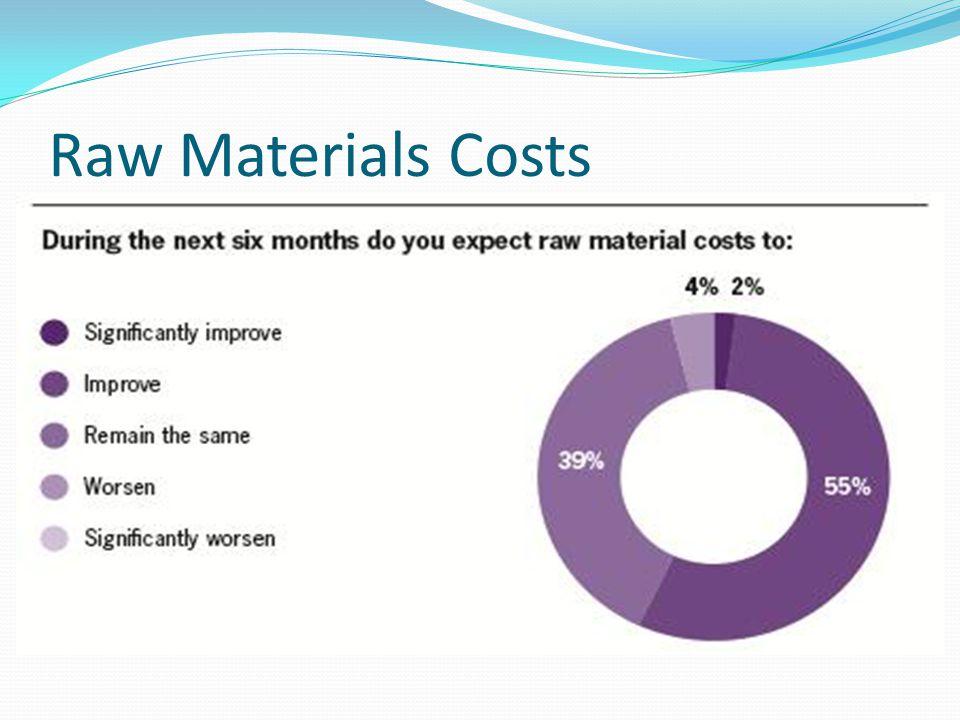 Raw Materials Costs