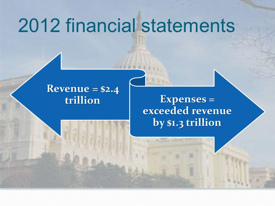2012 financial statements