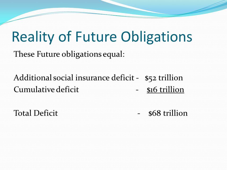 Reality of Future Obligations These Future obligations equal: Additional social insurance deficit - $52 trillion Cumulative deficit - $16 trillion Total Deficit - $68 trillion