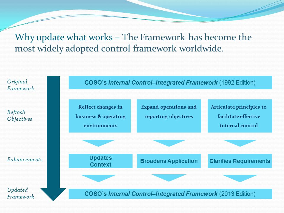 Original Framework COSO's Internal Control–Integrated Framework (1992 Edition) Refresh Objectives Updated Framework COSO's Internal Control–Integrated Framework (2013 Edition) Broadens ApplicationClarifies Requirements Articulate principles to facilitate effective internal control Why update what works – The Framework has become the most widely adopted control framework worldwide.