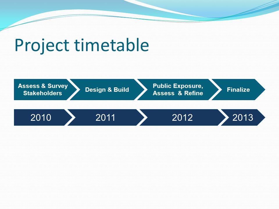 Project timetable Assess & Survey Stakeholders Design & Build Public Exposure, Assess & Refine Finalize 2010201120122013