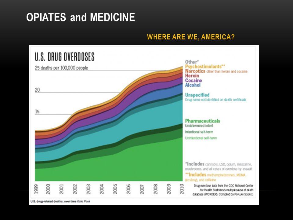 WHERE ARE WE, AMERICA OPIATES and MEDICINE