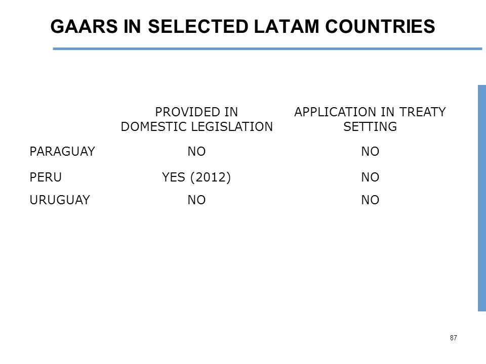 GAARS IN SELECTED LATAM COUNTRIES PROVIDED IN DOMESTIC LEGISLATION APPLICATION IN TREATY SETTING PARAGUAYNO PERUYES (2012)NO URUGUAYNO 87