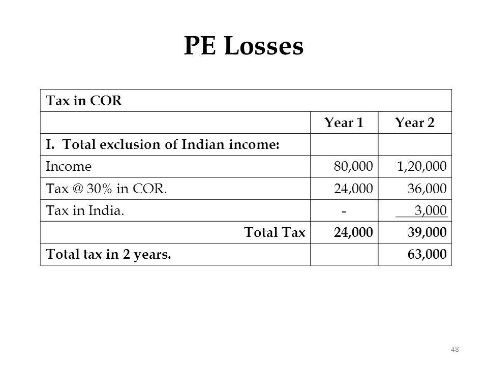 PE Losses Tax in COR Year 1Year 2 I. Total exclusion of Indian income: Income80,0001,20,000 Tax @ 30% in COR.24,00036,000 Tax in India.-3,000 Total Ta