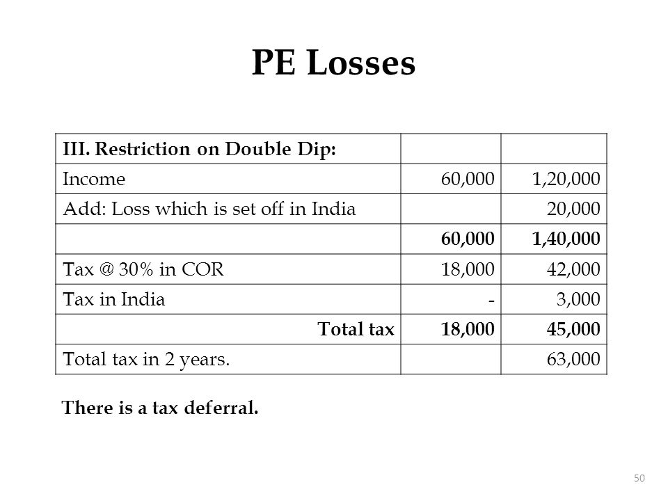 50 III. Restriction on Double Dip: Income60,0001,20,000 Add: Loss which is set off in India20,000 60,0001,40,000 Tax @ 30% in COR18,00042,000 Tax in I