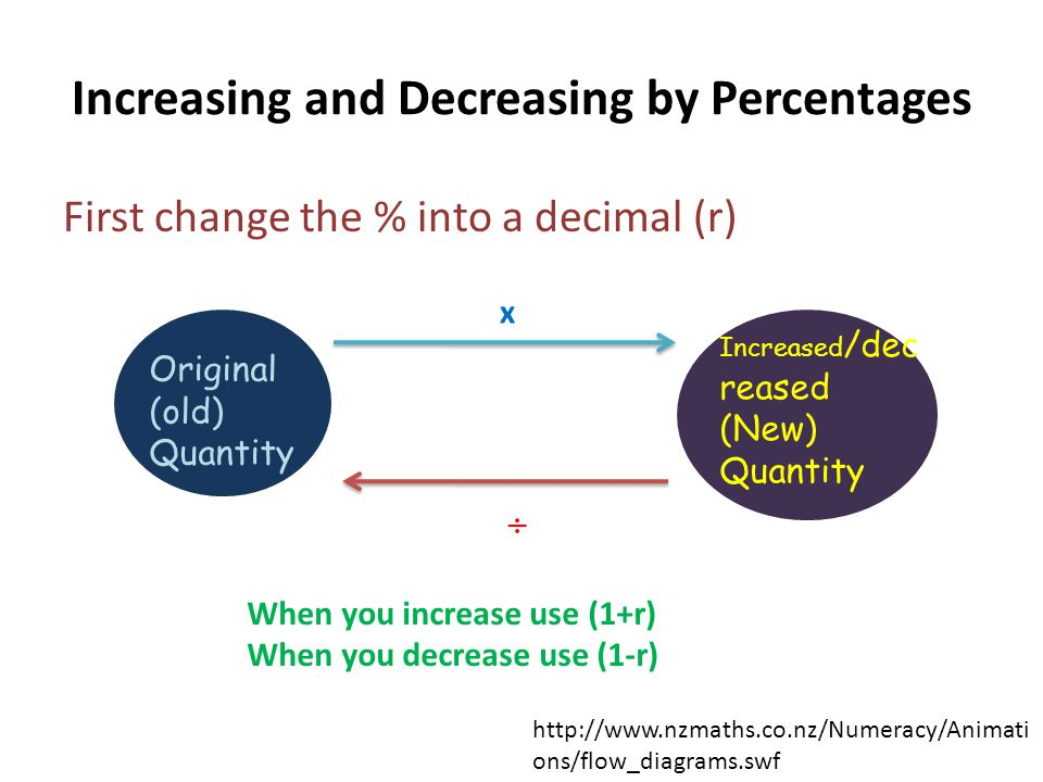 Increasing and Decreasing by Percentages First change the % into a decimal (r) Original (old) Quantity Increased /dec reased (New) Quantity x  When y