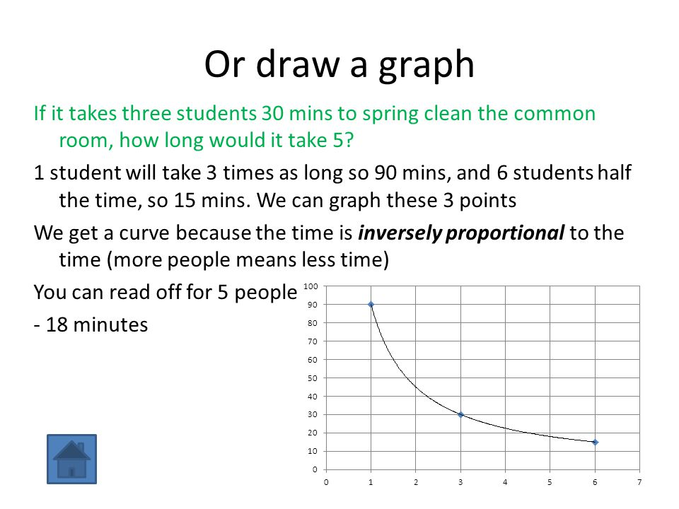 Or draw a graph If it takes three students 30 mins to spring clean the common room, how long would it take 5? 1 student will take 3 times as long so 9