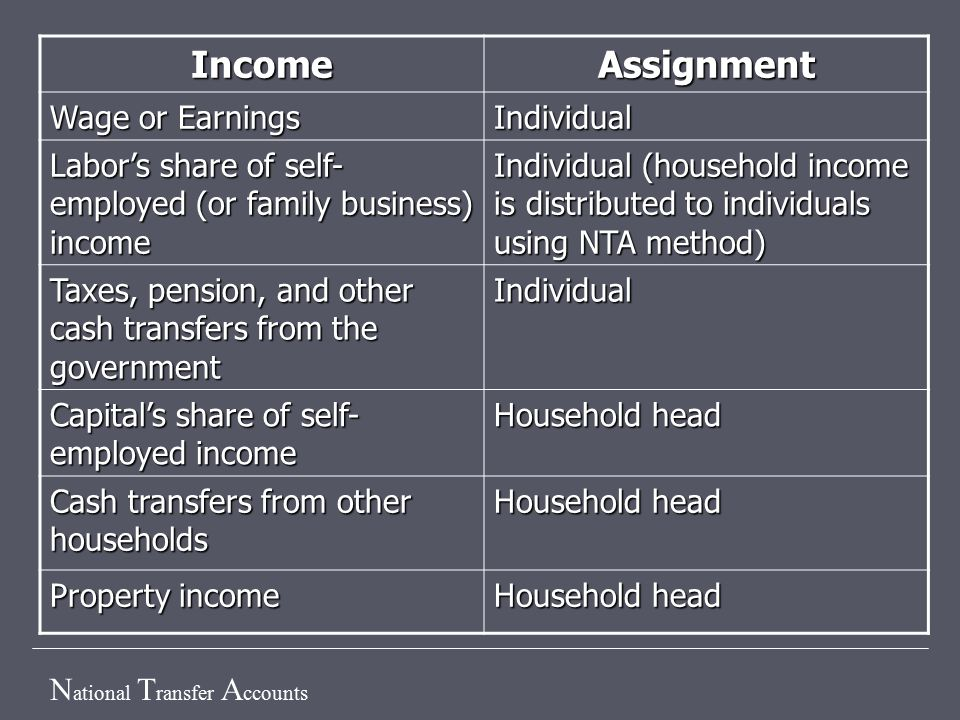 N ational T ransfer A ccounts IncomeAssignment Wage or Earnings Individual Labor's share of self- employed (or family business) income Individual (household income is distributed to individuals using NTA method) Taxes, pension, and other cash transfers from the government Individual Capital's share of self- employed income Household head Cash transfers from other households Household head Property income Household head