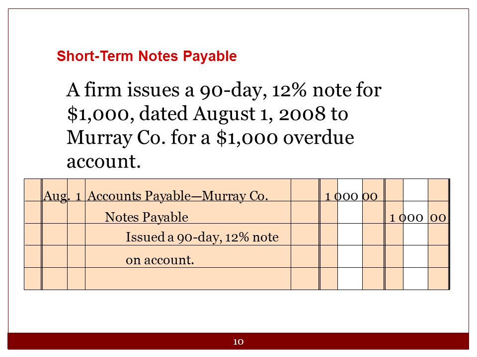10 Aug.1Accounts Payable—Murray Co.1 000 00 Issued a 90-day, 12% note on account.