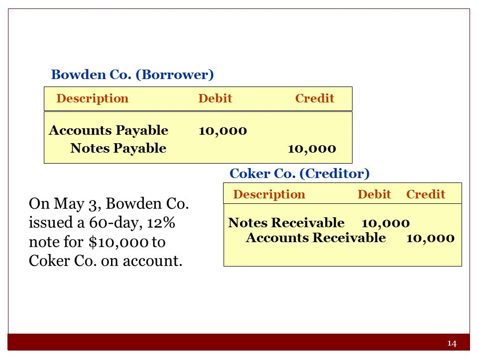 14 On May 3, Bowden Co. issued a 60-day, 12% note for $10,000 to Coker Co.