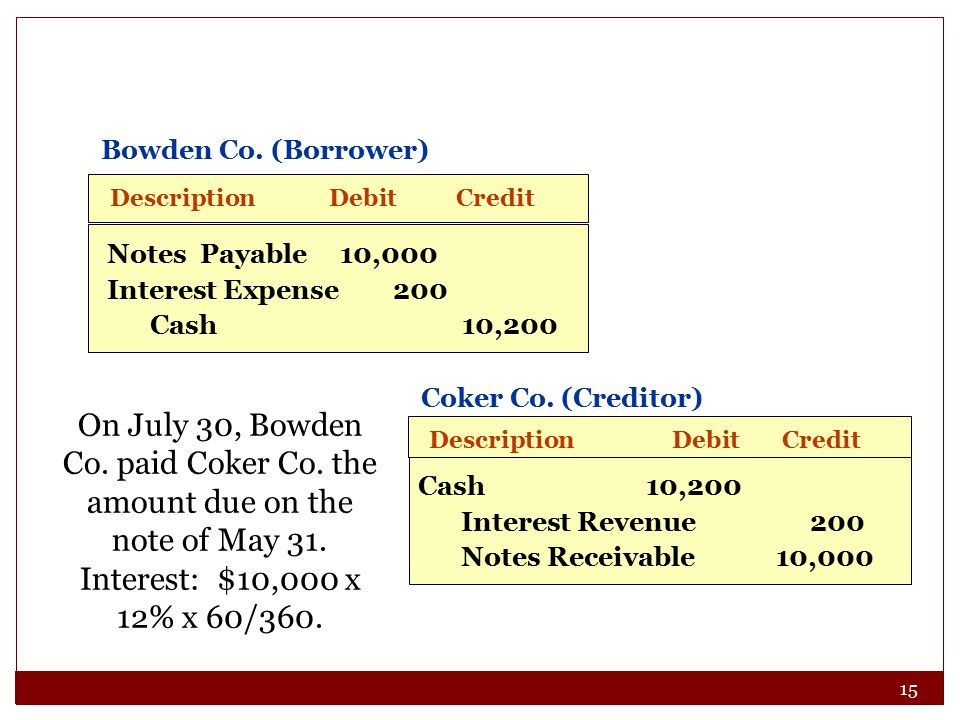 15 On July 30, Bowden Co. paid Coker Co. the amount due on the note of May 31. Interest: $10,000 x 12% x 60/360. Notes Payable 10,000 Interest Expense